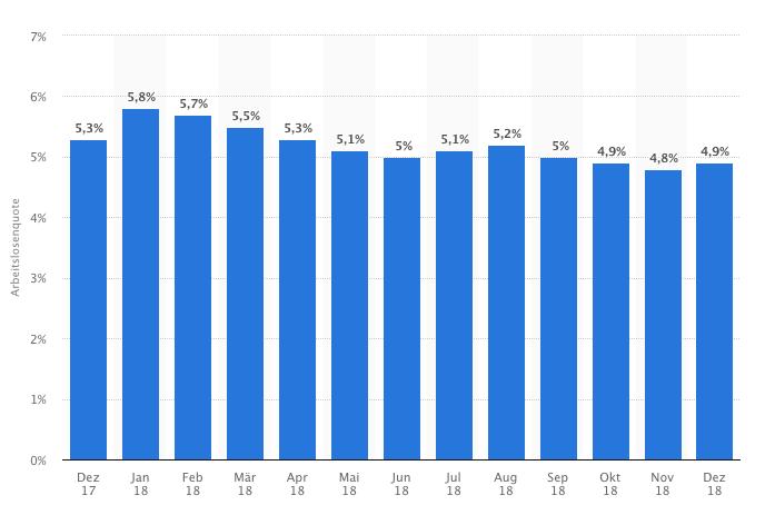 Aktuell Arbeitslosenstatistik